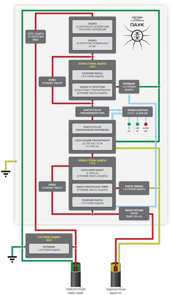 """Схема 1. Структурная функциональная схема СЗиС  """"ПАУК """" ."""